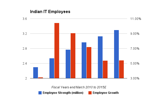 Indian IT Employee Strength