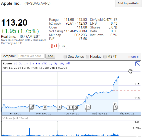 Aapl Quote: Apple Inc. (AAPL) Breaks Market Cap Record As Stock Surges