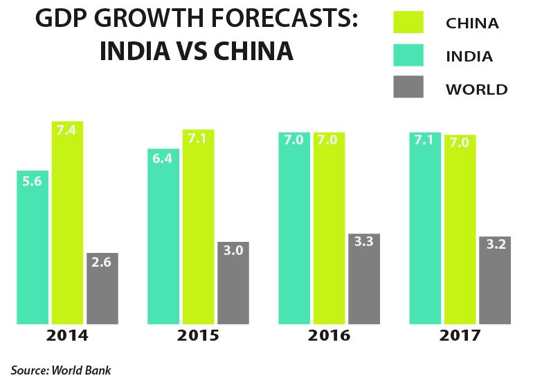 India Will Overtake China As World's Fastest-Growing Major ...