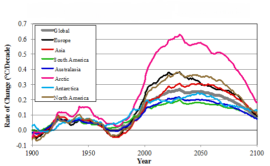 History of Changes in the Earth's Temperature