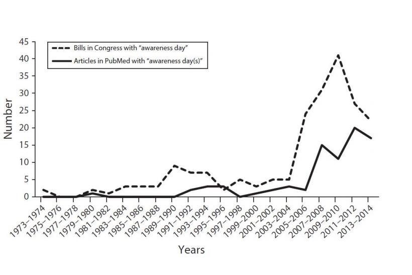 Trends in attention to awareness days in US Congress and health science literature (1974– 2014)